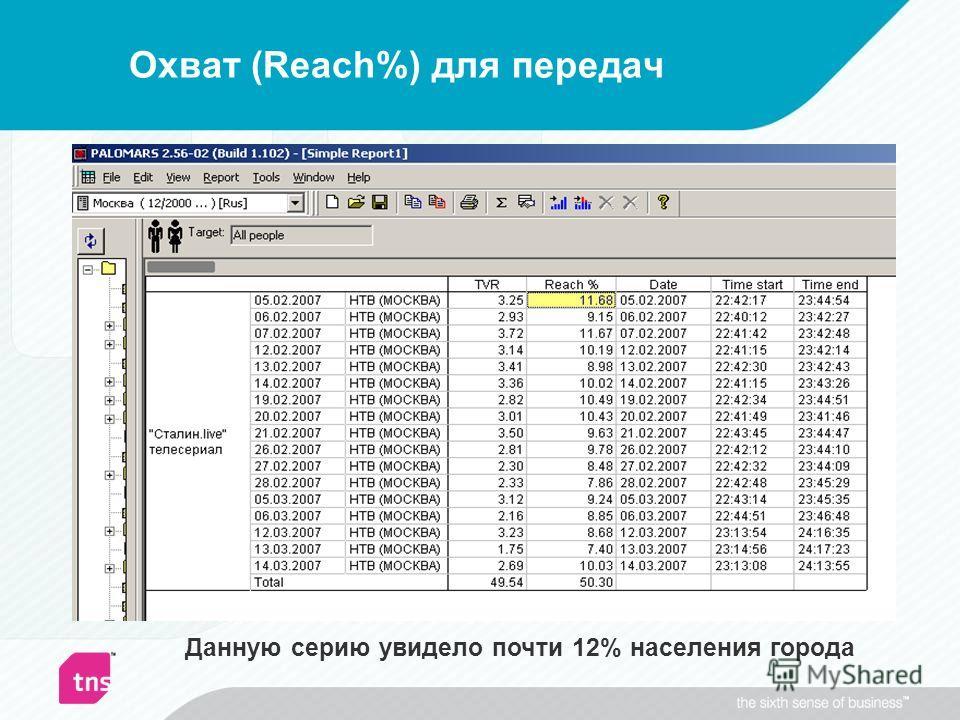 Охват (Reach%) для передач Москва, 05.02-18.03.2007, население от 4 лет и старше, выходы сериала «Сталин.live», НТВ Данную серию увидело почти 12% населения города