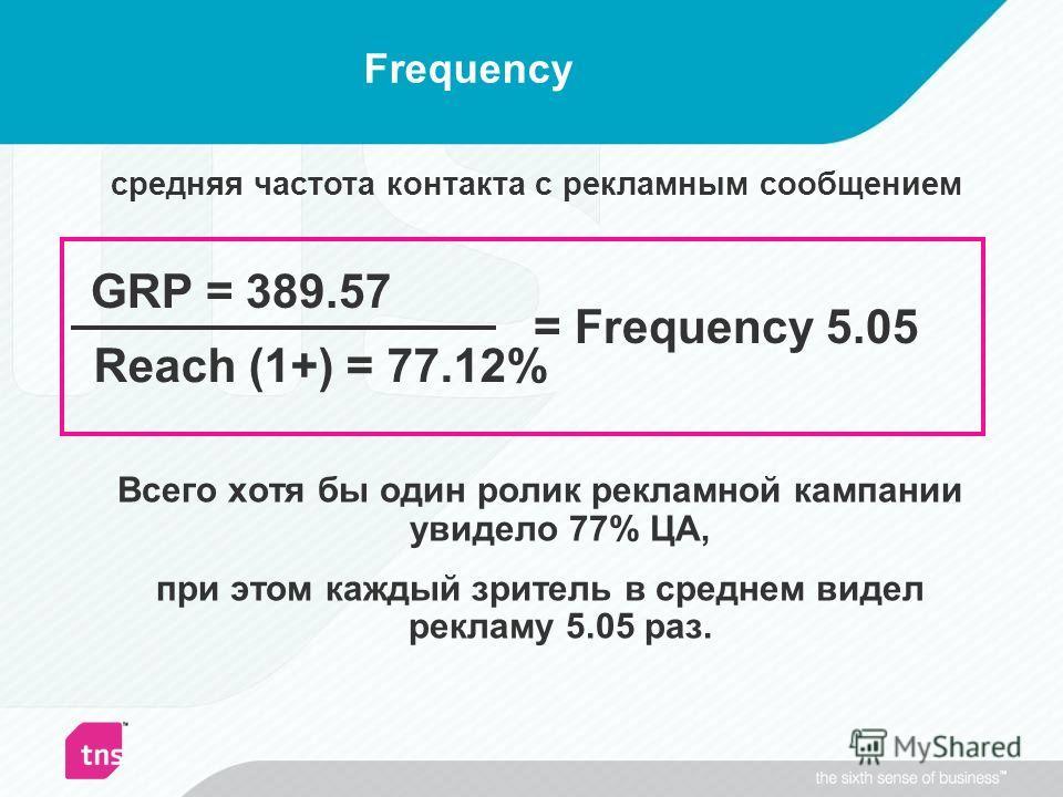 Frequency Reach (1+) = 77.12% GRP = 389.57 = Frequency 5.05 Всего хотя бы один ролик рекламной кампании увидело 77% ЦА, при этом каждый зритель в среднем видел рекламу 5.05 раз. средняя частота контакта с рекламным сообщением