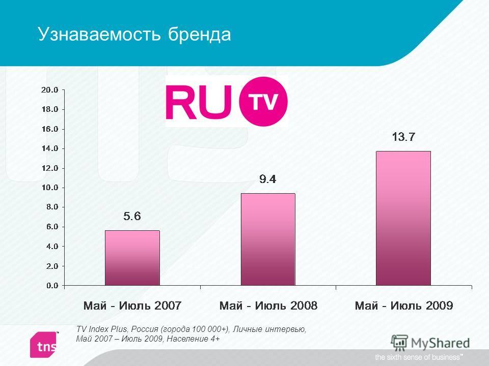 Узнаваемость бренда TV Index Plus, Россия (города 100 000+), Личные интервью, Май 2007 – Июль 2009, Население 4+