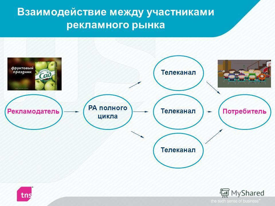 Взаимодействие между участниками рекламного рынка РА полного цикла РекламодательТелеканал Потребитель