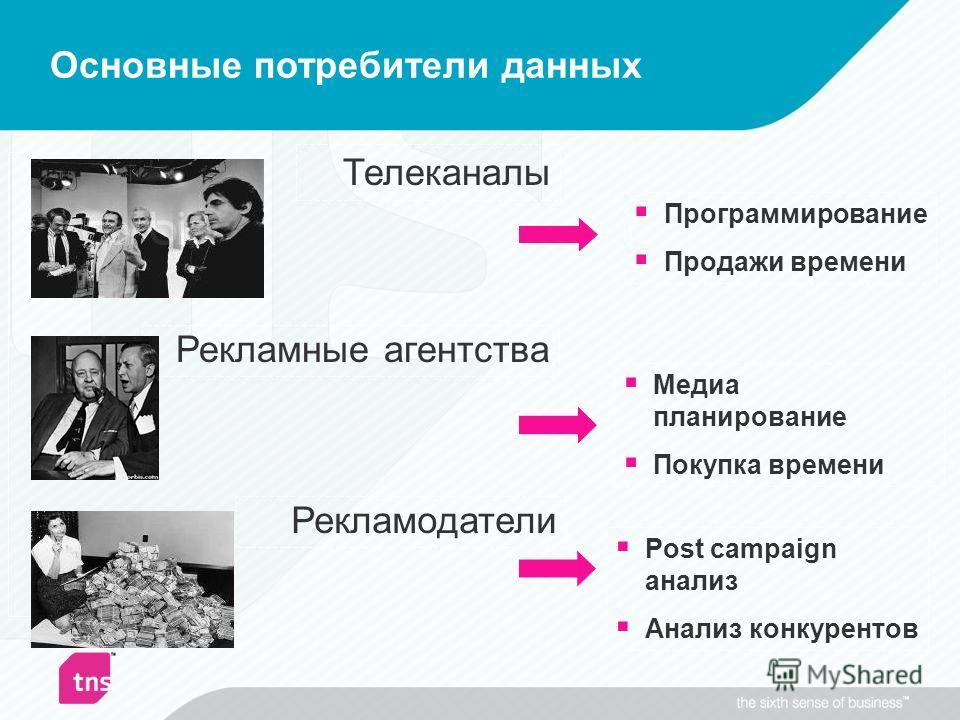 Основные потребители данных Рекламные агентства Медиа планирование Покупка времени Рекламодатели Post campaign анализ Анализ конкурентов Телеканалы Программирование Продажи времени