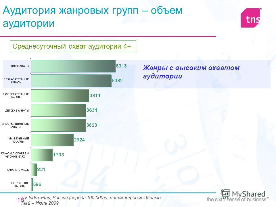 18 Аудитория жанровых групп – объем аудитории Среднесуточный охват аудитории 4+ TV Index Plus, Россия (города 100 000+), пиплметровые данные, Май – Июль 2009 Жанры с высоким охватом аудитории