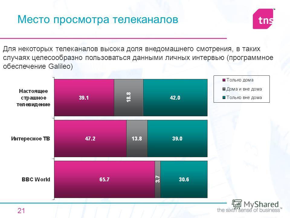 21 Место просмотра телеканалов Для некоторых телеканалов высока доля внедомашнего смотрения, в таких случаях целесообразно пользоваться данными личных интервью (программное обеспечение Galileo)