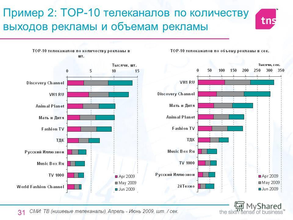 31 Пример 2: TOP-10 телеканалов по количеству выходов рекламы и объемам рекламы СМИ: ТВ (нишевые телеканалы), Апрель - Июнь 2009, шт. / сек.