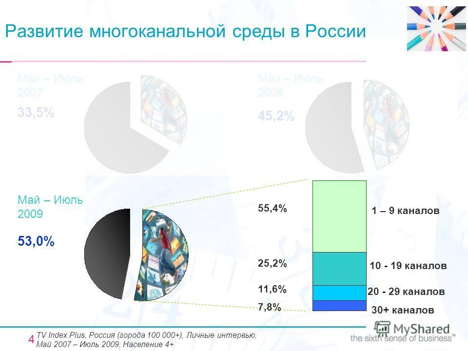 4 Развитие многоканальной среды в России Май – Июль 2008 45,2% Май – Июль 2007 33,5% Май – Июль 2009 53,0% 55,4% 25,2% 11,6% 7,8% 1 – 9 каналов 10 - 19 каналов 20 - 29 каналов 30+ каналов TV Index Plus, Россия (города 100 000+), Личные интервью, Май
