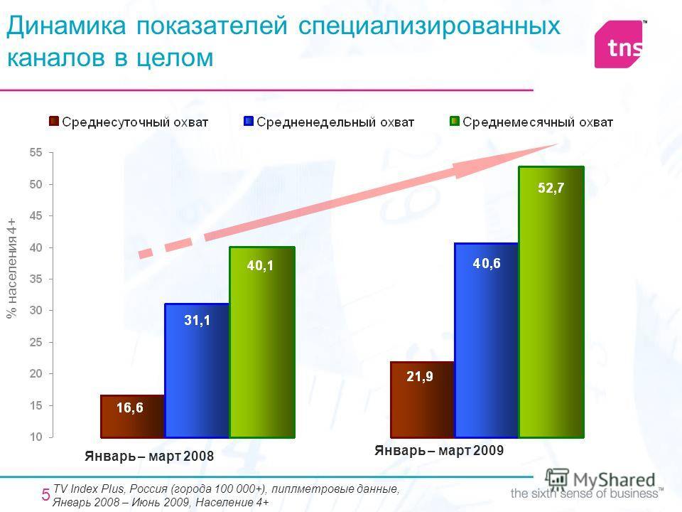 5 Динамика показателей специализированных каналов в целом % населения 4+ TV Index Plus, Россия (города 100 000+), пиплметровые данные, Январь 2008 – Июнь 2009, Население 4+ Январь – март 2008 Январь – март 2009