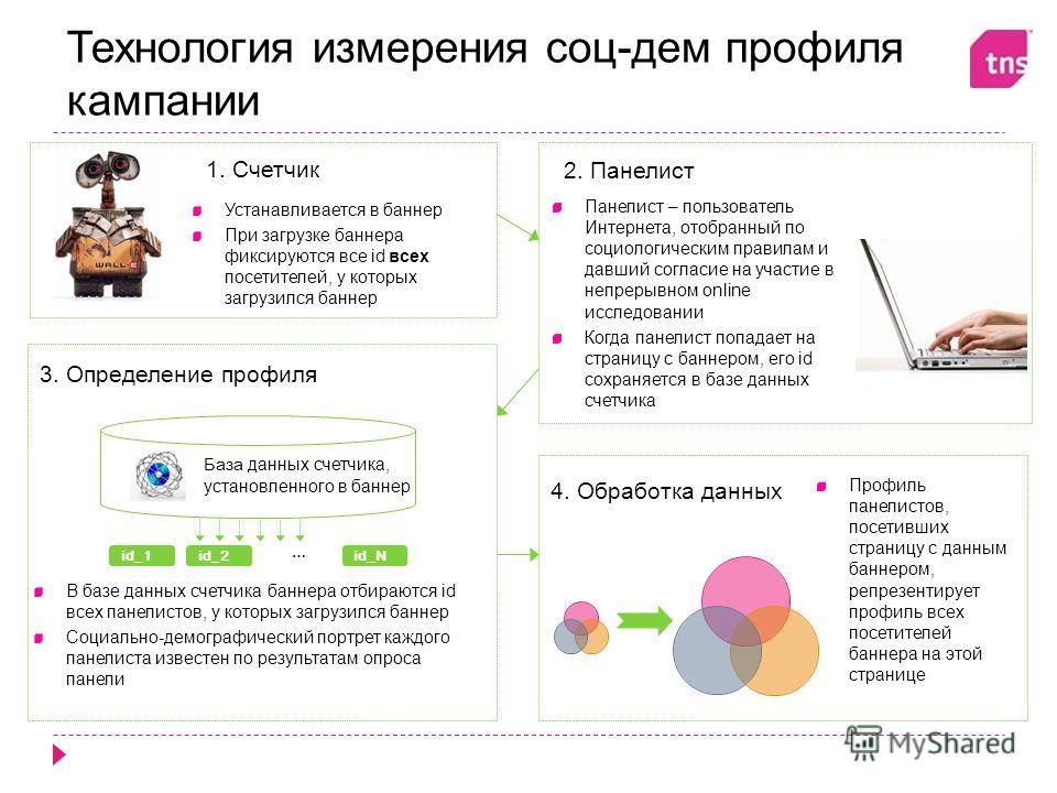 Технология измерения соц-дем профиля кампании Панелист – пользователь Интернета, отобранный по социологическим правилам и давший согласие на участие в непрерывном online исследовании Когда панелист попадает на страницу с баннером, его id сохраняется