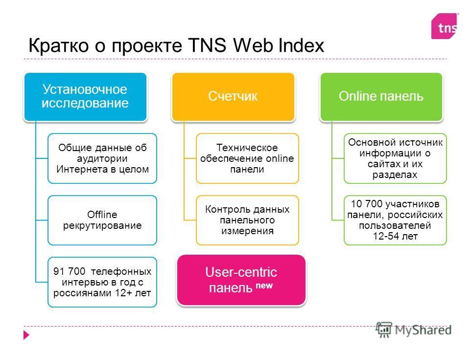 Кратко о проекте TNS Web Index Установочное исследование Общие данные об аудитории Интернета в целом Offline рекрутирование 91 700 телефонных интервью в год с россиянами 12+ лет Счетчик Техническое обеспечение online панели Контроль данных панельного