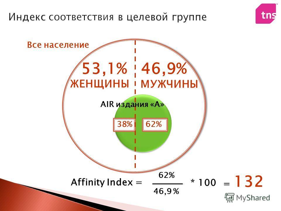 53,1%46,9% ЖЕНЩИНЫ МУЖЧИНЫ 62%38% AIR издания «A» Все население Affinity Index = 62% 46,9 % = 132 * 100