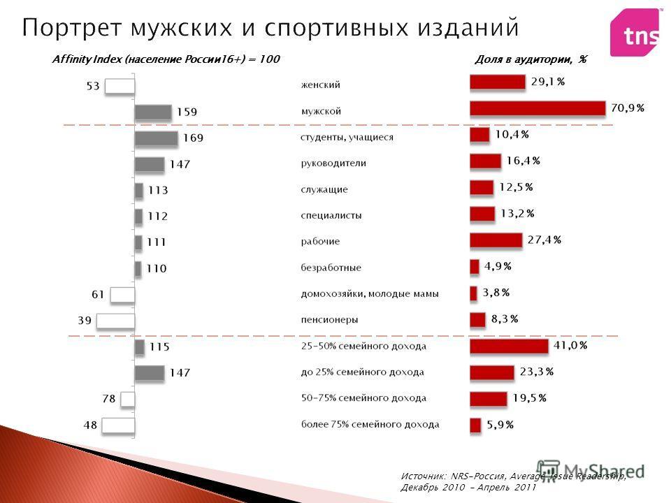 Affinity Index (население России16+) = 100Доля в аудитории, % Источник: NRS-Россия, Average Issue Readership, Декабрь 2010 - Апрель 2011