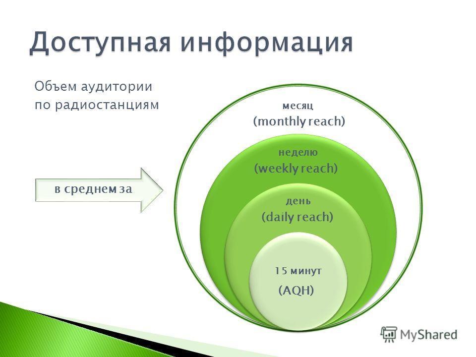 месяц неделю день 15 минут Объем аудитории по радиостанциям в среднем за (monthly reach) (weekly reach) (daily reach) (AQH)
