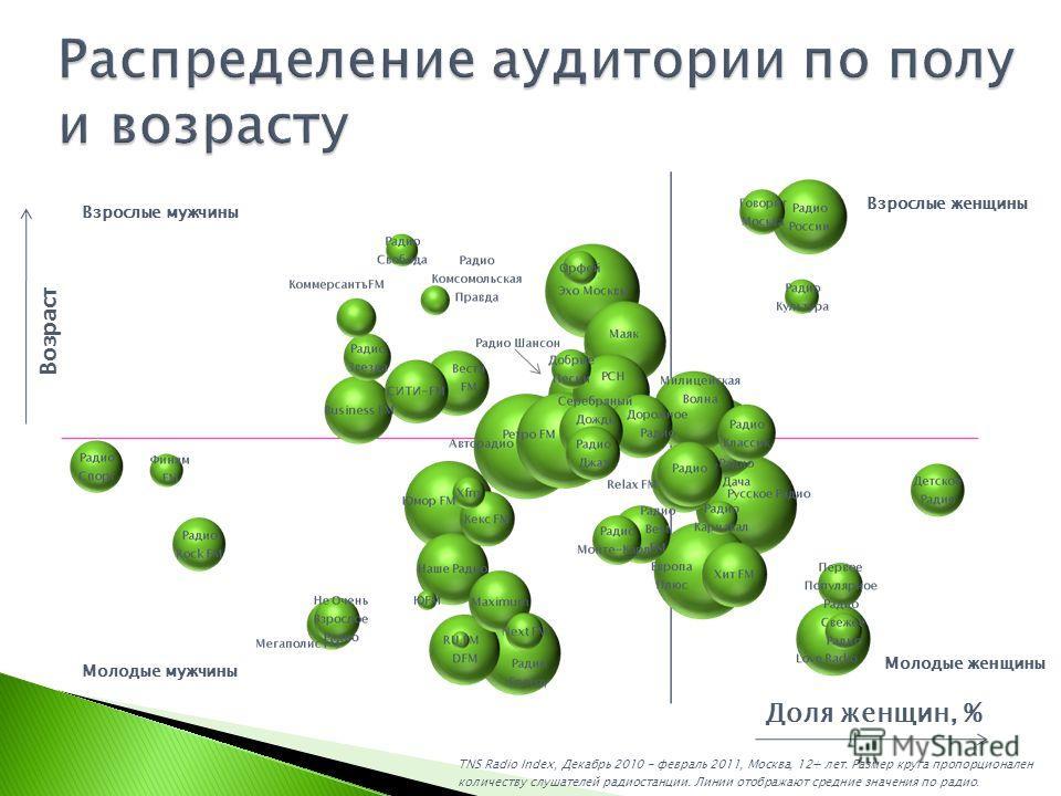 TNS Radio Index, Декабрь 2010 - февраль 2011, Москва, 12+ лет. Размер круга пропорционален количеству слушателей радиостанции. Линии отображают средние значения по радио. Возраст Доля женщин, % Молодые мужчины Взрослые мужчины Молодые женщины Взрослы