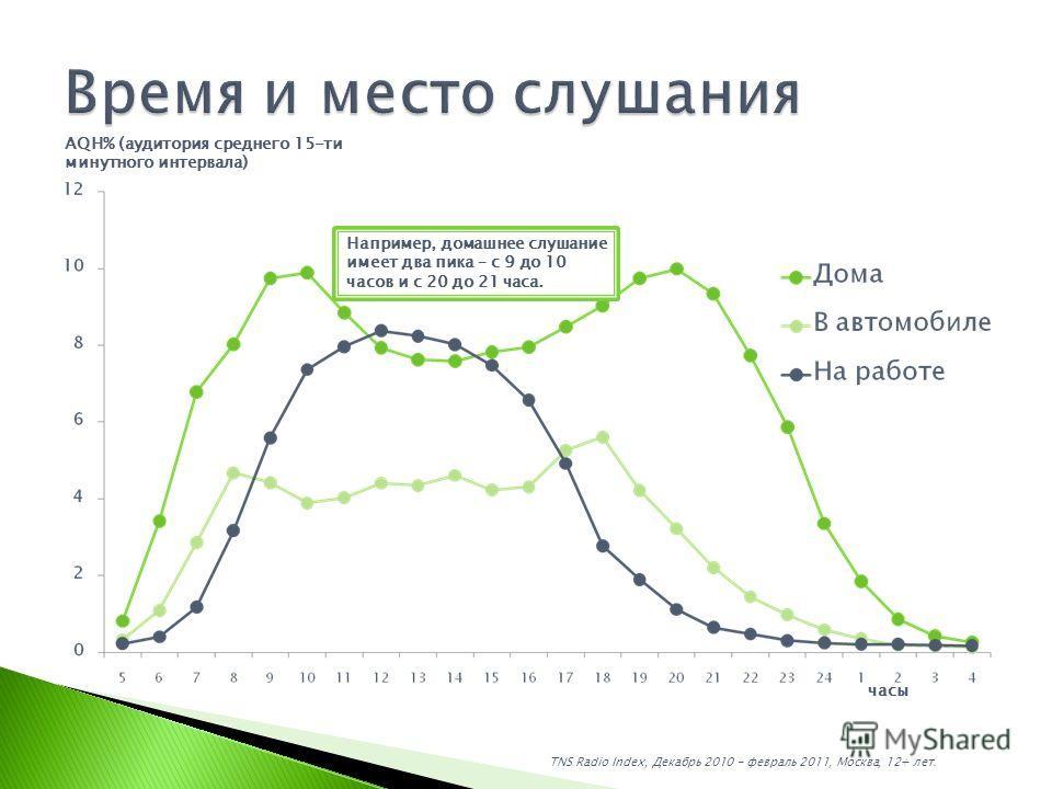TNS Radio Index, Декабрь 2010 - февраль 2011, Москва, 12+ лет. часы Например, домашнее слушание имеет два пика – с 9 до 10 часов и с 20 до 21 часа. AQH% (аудитория среднего 15-ти минутного интервала)