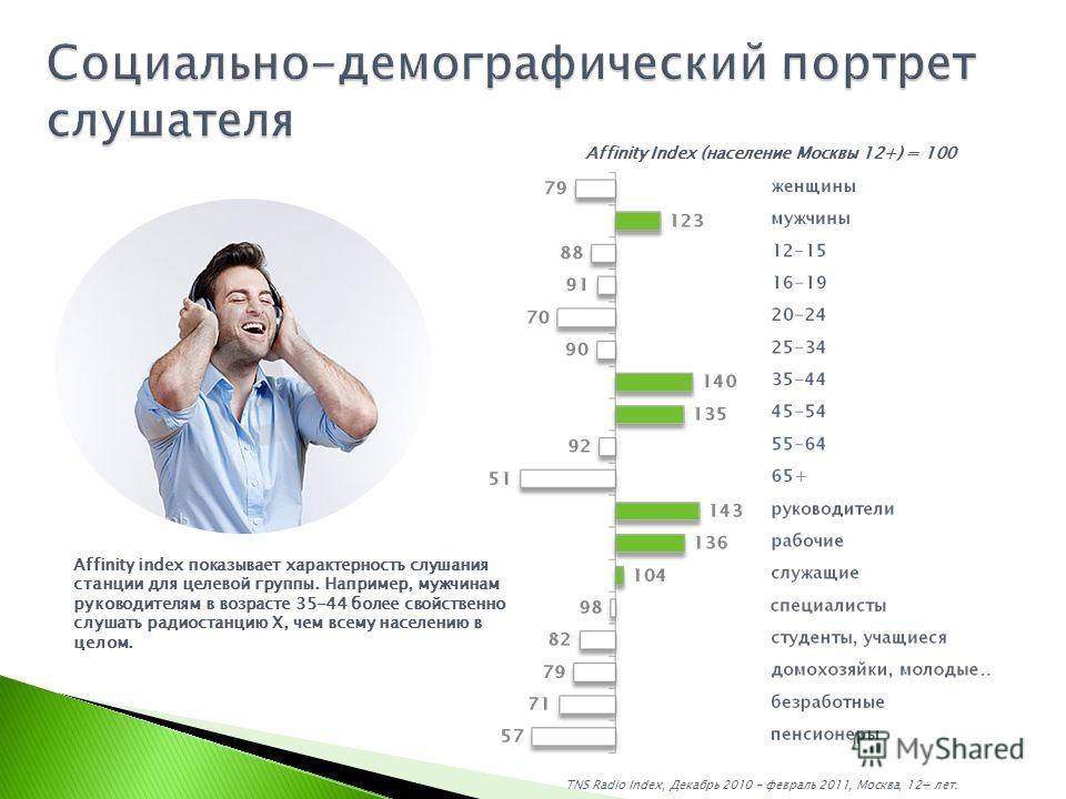 TNS Radio Index, Декабрь 2010 - февраль 2011, Москва, 12+ лет. Affinity Index (население Москвы 12+) = 100 Affinity index показывает характерность слушания станции для целевой группы. Например, мужчинам руководителям в возрасте 35-44 более свойственн