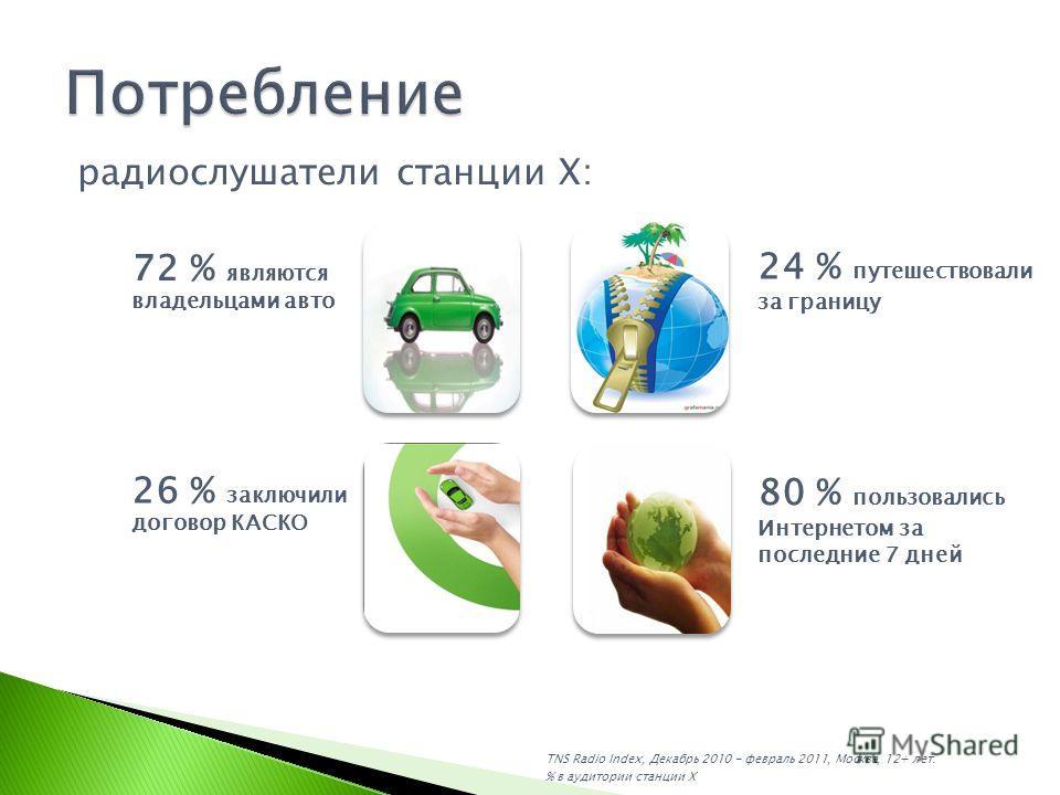 радиослушатели станции X: 72 % являются владельцами авто 26 % заключили договор КАСКО 24 % путешествовали за границу 80 % пользовались Интернетом за последние 7 дней TNS Radio Index, Декабрь 2010 - февраль 2011, Москва, 12+ лет. % в аудитории станции
