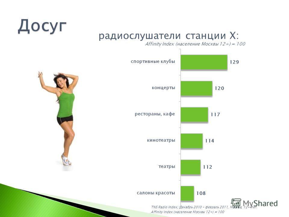TNS Radio Index, Декабрь 2010 - февраль 2011, Москва, 12+ лет. Affinity Index (население Москвы 12+) = 100 Affinity Index (население Москвы 12+) = 100 радиослушатели станции X: