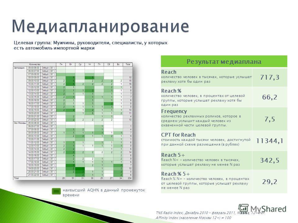 TNS Radio Index, Декабрь 2010 - февраль 2011, Москва, 12+ лет. Affinity Index (население Москвы 12+) = 100 Результат медиаплана Reach количество человек в тысячах, которые услышат рекламу хотя бы один раз 717,3 Reach % количество человек, в процентах