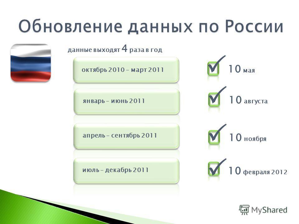 октябрь 2010 – март 2011 данные выходят 4 раза в год январь – июнь 2011 10 мая 10 августа апрель – сентябрь 2011 10 ноября июль – декабрь 2011 10 февраля 2012