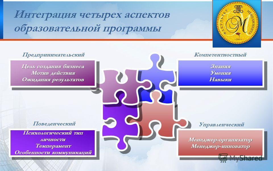 Интеграция четырех аспектов образовательной программы Компетентностный Управленческий Предпринимательский Поведенческий Менеджер-организаторМенеджер-инноваторМенеджер-организаторМенеджер-инноватор Психологический тип личности Темперамент Особенности