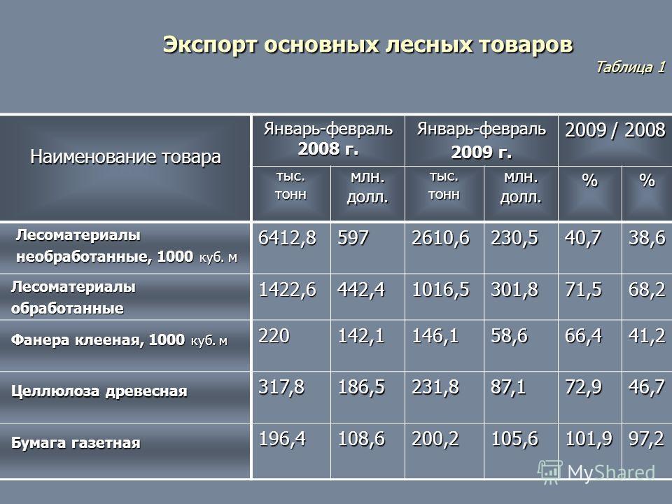 Экспорт основных лесных товаров Экспорт основных лесных товаров Таблица 1 Таблица 1 Наименование товара Январь-февраль 2008 г. Январь-февраль 2009 г. 2009 / 2008 тыс.тоннмлн.долл.тыс.тоннмлн.долл.% Лесоматериалы Лесоматериалы необработанные, 1000 куб