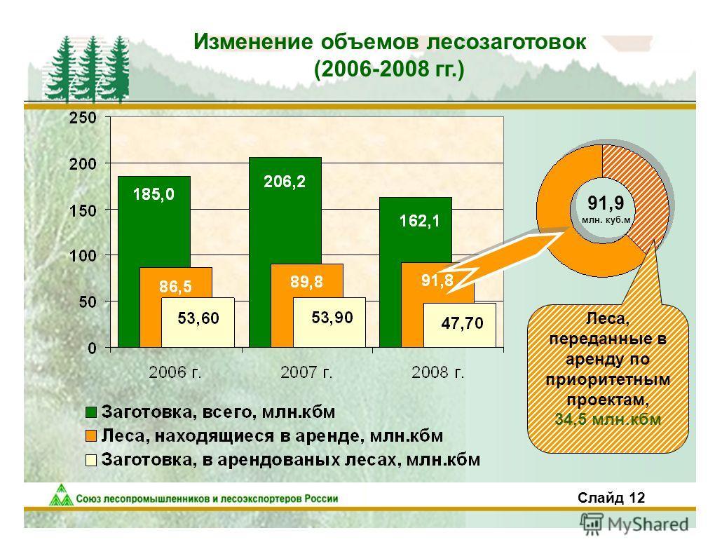 Изменение объемов лесозаготовок (2006-2008 гг.) Слайд 12 91,9 млн. куб.м Леса, переданные в аренду по приоритетным проектам, 34,5 млн.кбм
