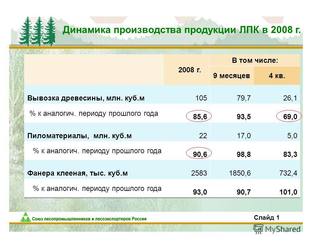 2 Динамика производства продукции ЛПК в 2008 г. 2008 г. В том числе: 9 месяцев4 кв. Вывозка древесины, млн. куб.м10579,726,1 % к аналогич. периоду прошлого года 85,693,569,0 Пиломатериалы, млн. куб.м2217,05,0 % к аналогич. периоду прошлого года 90,69