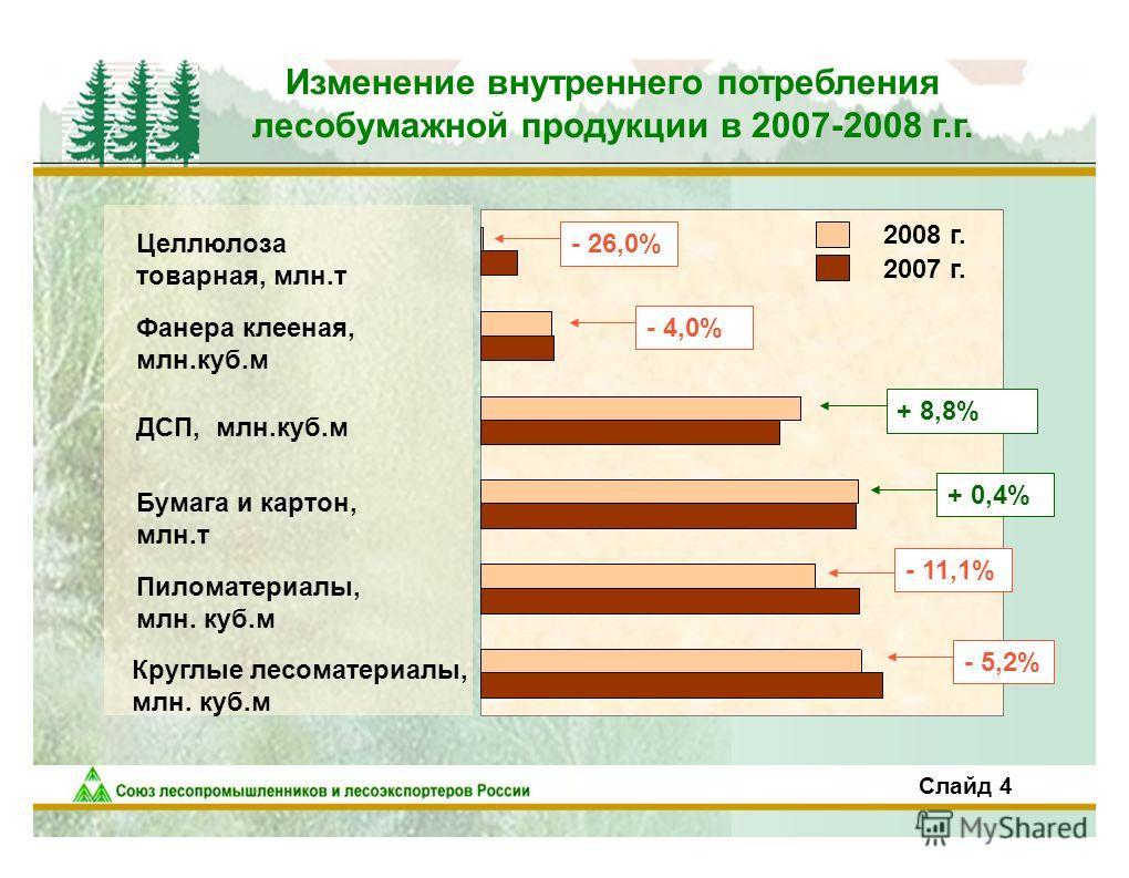 Изменение внутреннего потребления лесобумажной продукции в 2007-2008 г.г. - 5,2% - 11,1% - 4,0% - 26,0% Целлюлоза товарная, млн.т Фанера клееная, млн.куб.м ДСП, млн.куб.м Бумага и картон, млн.т Пиломатериалы, млн. куб.м Круглые лесоматериалы, млн. ку