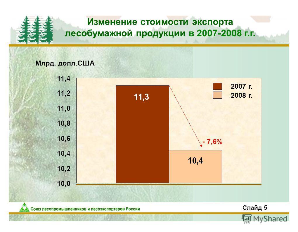 6 Изменение стоимости экспорта лесобумажной продукции в 2007-2008 г.г. Млрд. долл.США - 7,6% 2007 г. 2008 г. Слайд 5