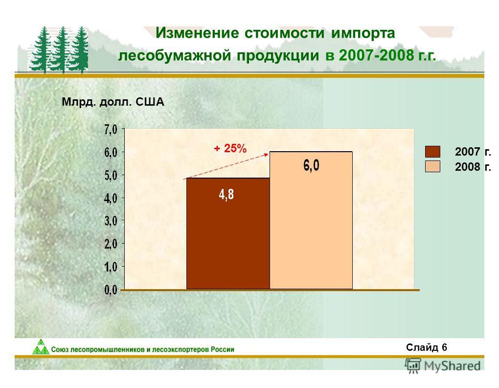 7 Изменение стоимости импорта лесобумажной продукции в 2007-2008 г.г. Млрд. долл. США + 25% 2007 г. 2008 г. Слайд 6