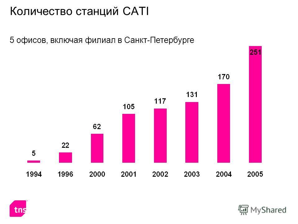 Количество станций CATI 5 офисов, включая филиал в Санкт-Петербурге