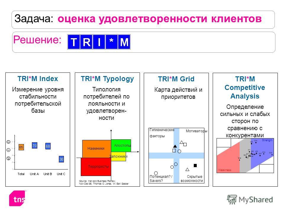 Задача: оценка удовлетворенности клиентов Решение: Гигиенические факторы Мотиваторы Потенциал? / Savers? Скрытые возможности TRI*M Grid Карта действий и приоритетов TRI*M Index Измерение уровня стабильности потребительской базы TRI*M Competitive Anal
