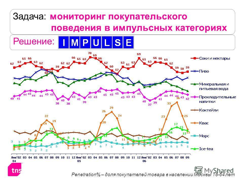 Задача: мониторинг покупательского поведения в импульсных категориях Решение: Penetration% – доля покупателей товара в населении Москвы 18-64 лет