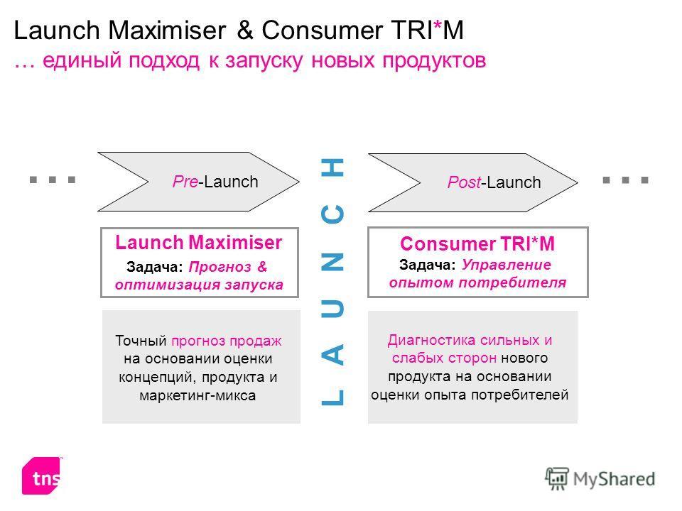 Launch Maximiser & Consumer TRI*M … единый подход к запуску новых продуктов Launch Maximiser Задача: Прогноз & оптимизация запуска Consumer TRI*M Задача: Управление опытом потребителя L A U N C H Точный прогноз продаж на основании оценки концепций, п