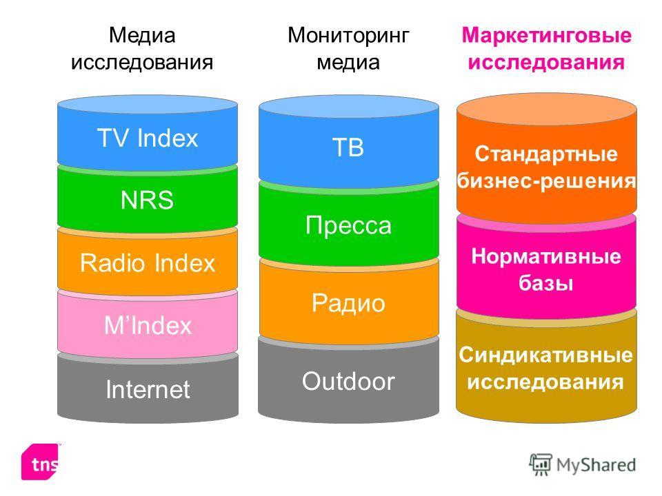 Синдикативные исследования Нормативные базы Медиа исследования Мониторинг медиа Маркетинговые исследования Internet MIndex Radio Index NRS TV Index Outdoor Радио Пресса ТВ Стандартные бизнес-решения
