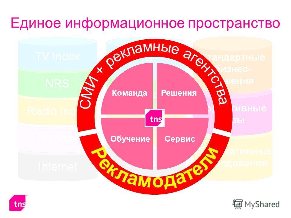 Единое информационное пространство Команда Сервис Решения Обучение