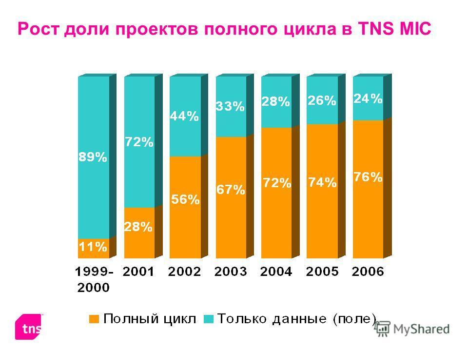 Рост доли проектов полного цикла в TNS MIC