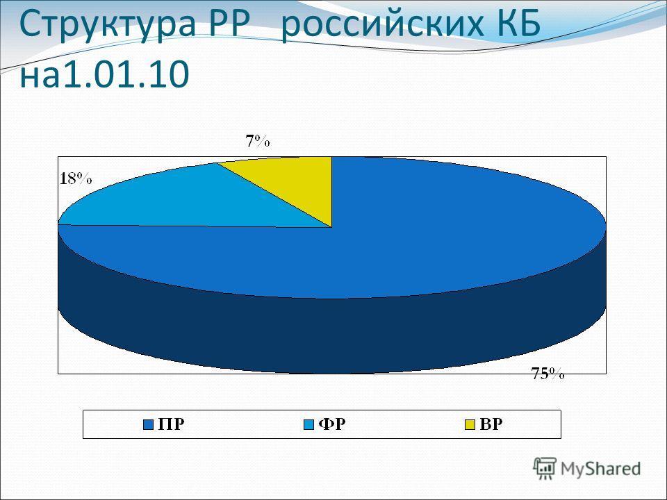 Структура РР российских КБ на1.01.10