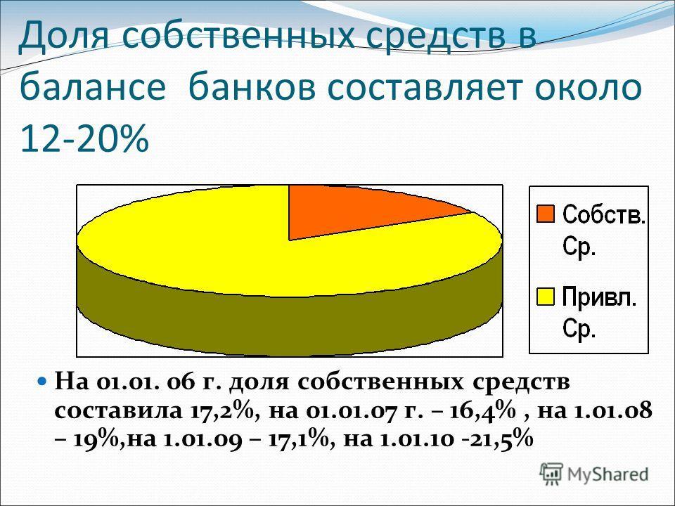 Доля собственных средств в балансе банков составляет около 12-20% На 01.01. 06 г. доля собственных средств составила 17,2%, на 01.01.07 г. – 16,4%, на 1.01.08 – 19%,на 1.01.09 – 17,1%, на 1.01.10 -21,5%