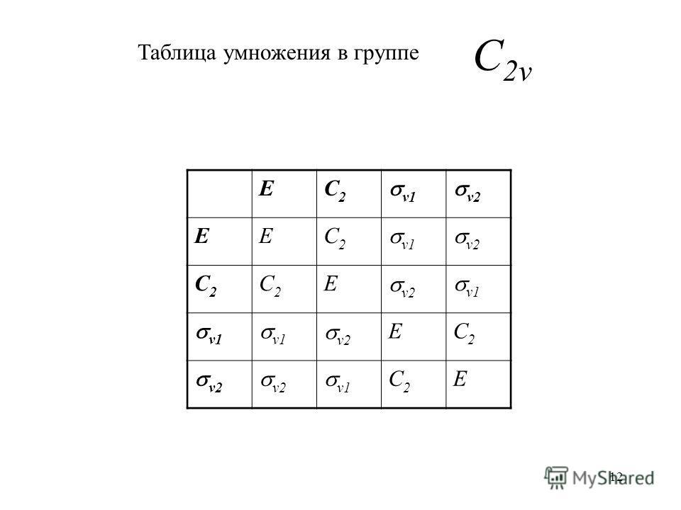 12 EC2C2 v1 v2 EEC2C2 v1 v2 C2C2 C2C2 E v1 v2 EC2C2 v1 C2C2 E C 2v Таблица умножения в группе
