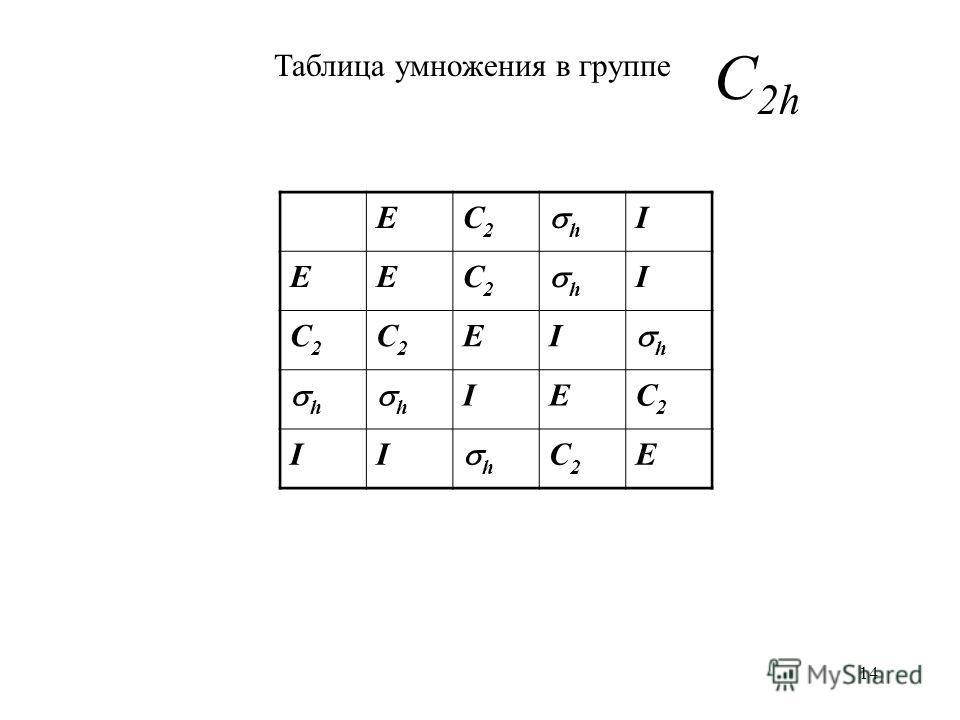 14 EC2C2 h I EEC2C2 h I C2C2 C2C2 EI h h h IEC2C2 II h C2C2 E C 2h Таблица умножения в группе