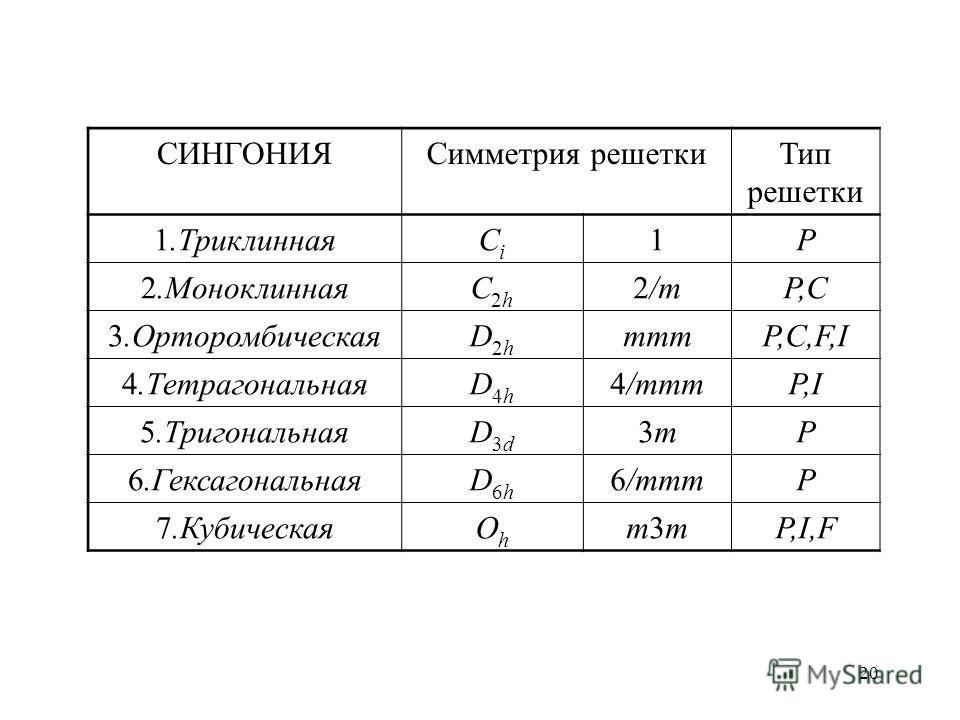 20 СИНГОНИЯСимметрия решеткиТип решетки 1.ТриклиннаяCiCi 1P 2.МоноклиннаяC2hC2h 2/mP,C 3.ОрторомбическаяD2hD2h mmmP,C,F,I 4.ТетрагональнаяD4hD4h 4/mmmP,I 5.ТригональнаяD3dD3d 3m3mP 6.ГексагональнаяD6hD6h 6/mmmP 7.КубическаяOhOh m3mm3mP,I,F