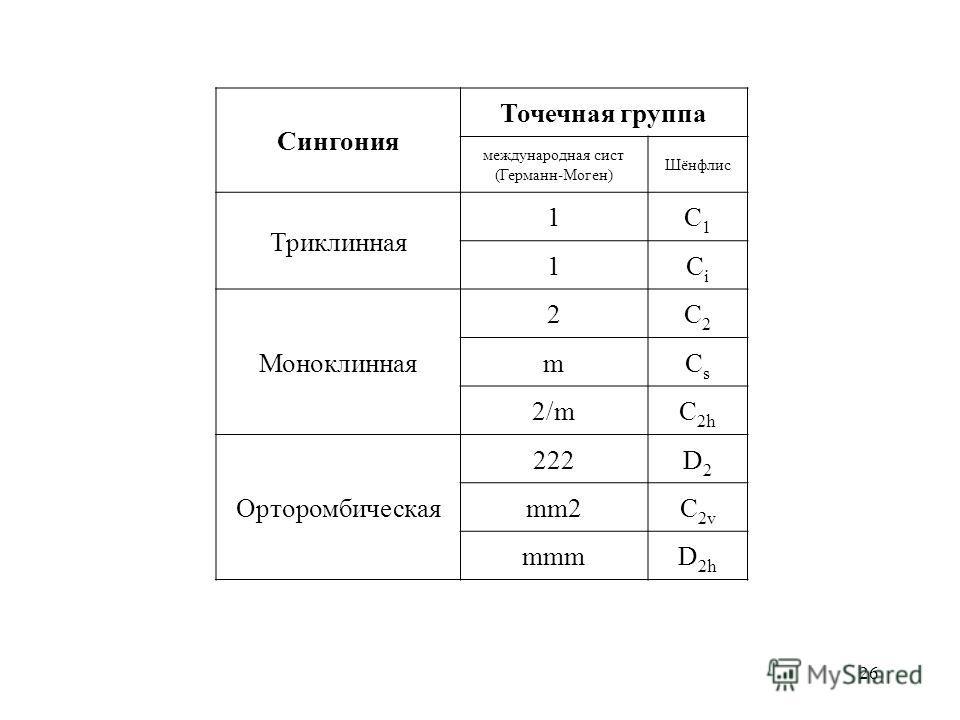 26 Сингония Точечная группа международная сист (Германн-Моген) Шёнфлис Триклинная 1C1C1 1CiCi Моноклинная 2C2C2 mCsCs 2/mC 2h Орторомбическая 222D2D2 mm2C 2v mmmD 2h