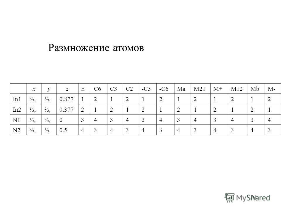31 xyzEC6C3C2-C3-C6MaM21M+M12MbM- In1,,0.877121212121212 In2,,0.377212121212121 N1,,0343434343434 N2,,0.5434343434343 Размножение атомов