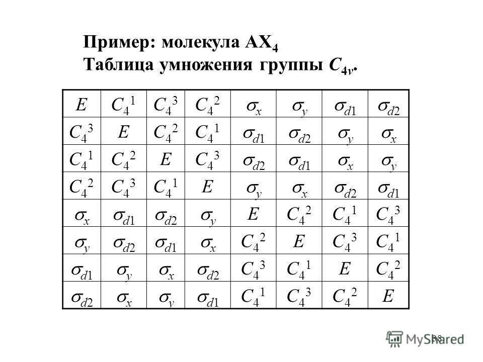 38 Пример: молекула AX 4 Таблица умножения группы C 4v. EC41C41 C43C43 C42C42 x y d1 d2 C43C43 EC42C42 C41C41 d1 d2 y x C41C41 C42C42 EC43C43 d1 x y C42C42 C43C43 C41C41 E y x d2 d1 x d2 y EC42C42 C41C41 C43C43 y d1 x C42C42 EC43C43 C41C41 y x d2 C43