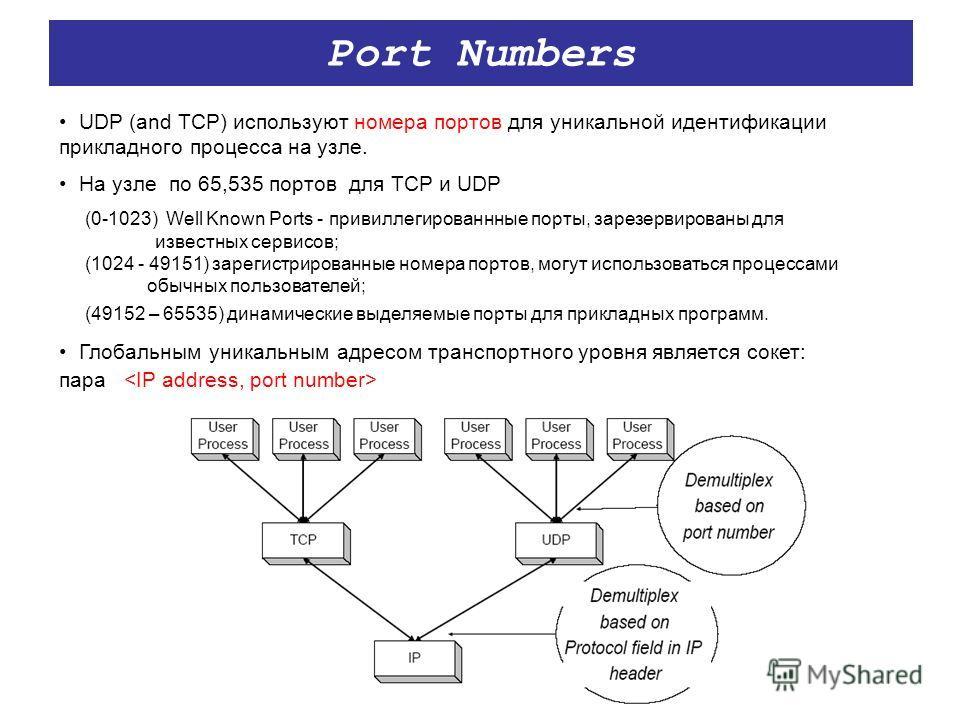 Port Numbers UDP (and TCP) используют номера портов для уникальной идентификации прикладного процесса на узле. На узле по 65,535 портов для TCP и UDP (0-1023) Well Known Ports - привиллегированнные порты, зарезервированы для известных сервисов; (1024