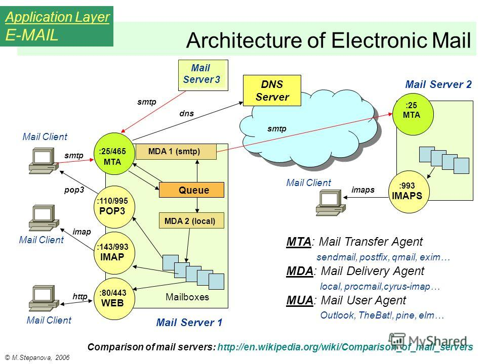 Architecture of Electronic Mail Application Layer E-MAIL DNS Server http MDA 2 (local) :110/995 POP3 :143/993 IMAP :80/443 WEB :25 MTA :25/465 MTA Mailboxes pop3 smtp imap Queue Mail Server 1 Mail Client :993 IMAPS imaps Mail Client Mail Server 2 smt