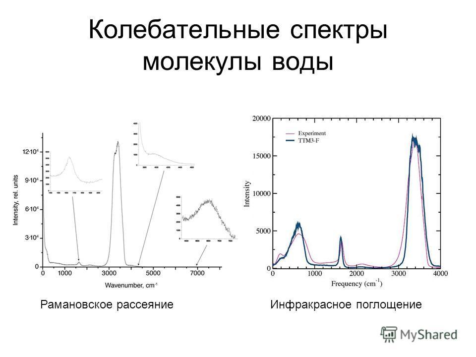 Колебательные спектры молекулы воды Рамановское рассеяние Инфракрасное поглощение