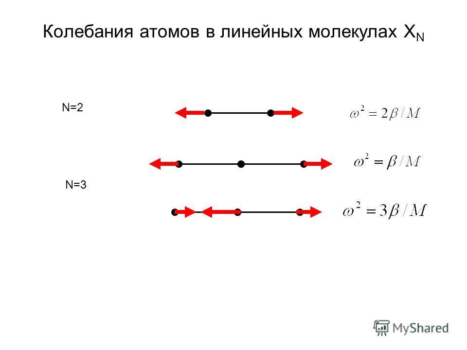 Колебания атомов в линейных молекулах X N N=2 N=3