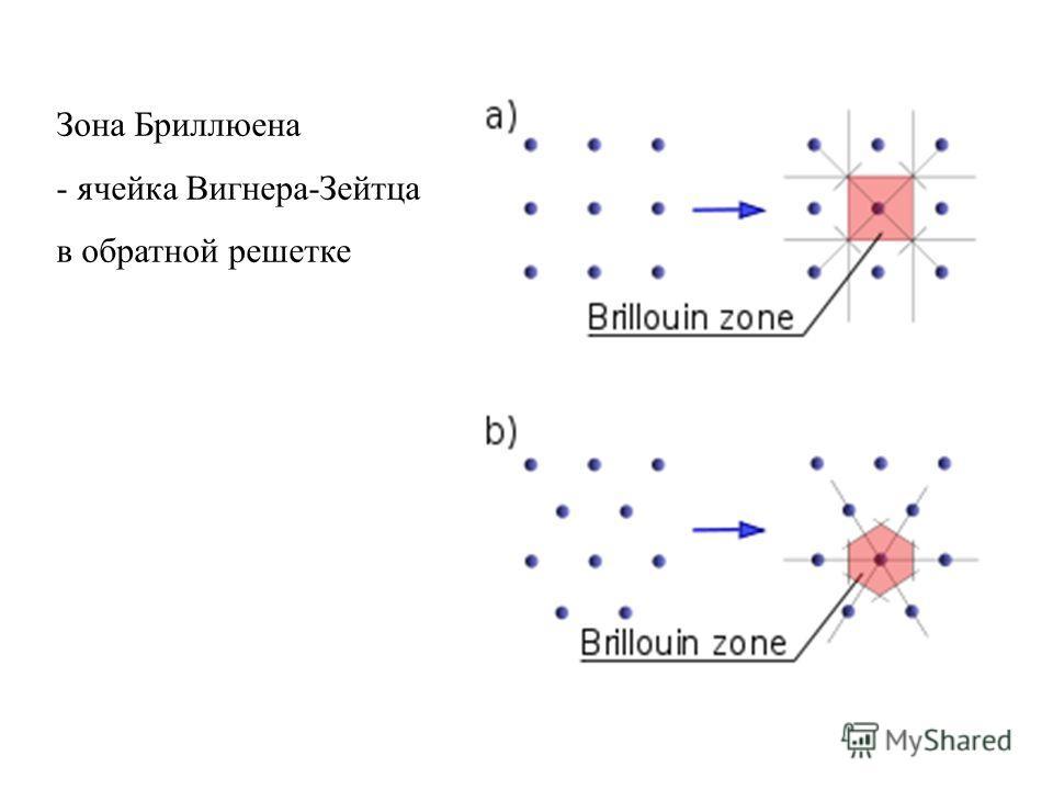 Зона Бриллюена - ячейка Вигнера-Зейтца в обратной решетке