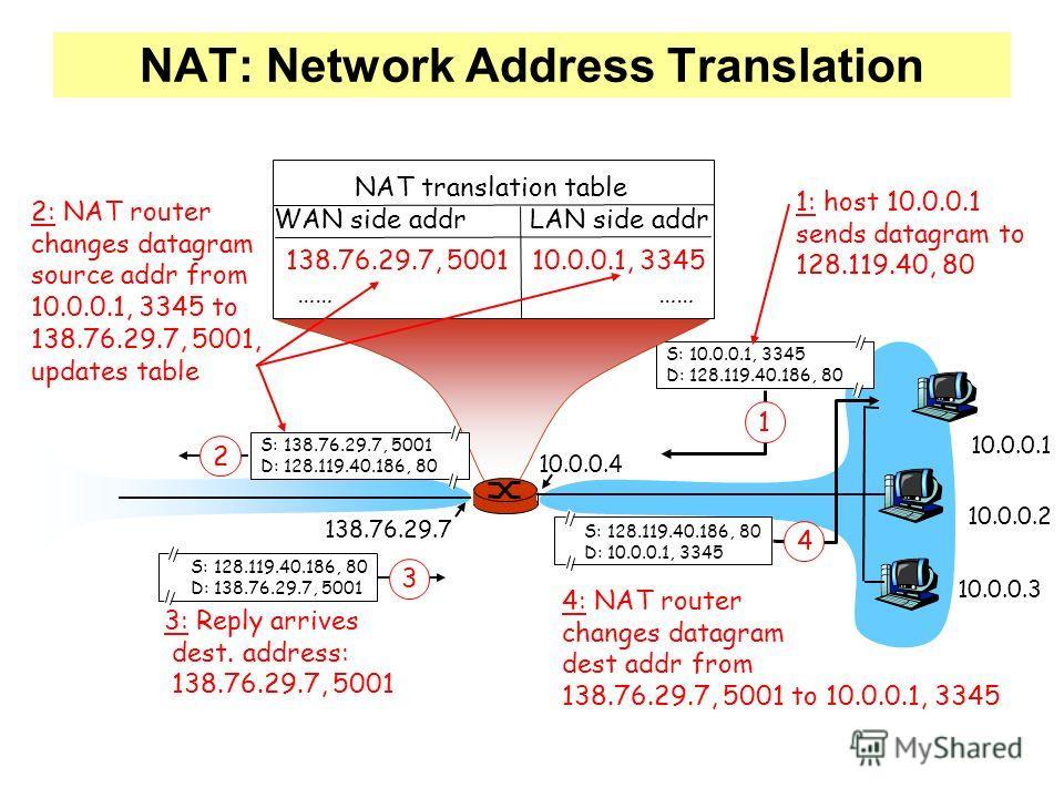 NAT: Network Address Translation 10.0.0.1 10.0.0.2 10.0.0.3 S: 10.0.0.1, 3345 D: 128.119.40.186, 80 1 10.0.0.4 138.76.29.7 1: host 10.0.0.1 sends datagram to 128.119.40, 80 NAT translation table WAN side addr LAN side addr 138.76.29.7, 5001 10.0.0.1,